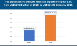 Home baking, flavour innovation and healthier options: Top APAC bakery firms weigh in on trends dominating sector